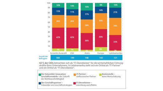42 Prozent sehen sich als Dienstleister: ein grafischer Überblick über das Rollenverständnis der befragten CIOs.