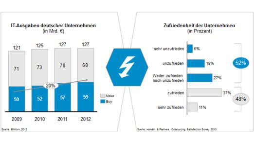Der Trend zu IT-Outsourcing ist ungebrochen, aber viele Unternehmen sind unzufrieden mit dem Dienstleister. (2013: n = 86)