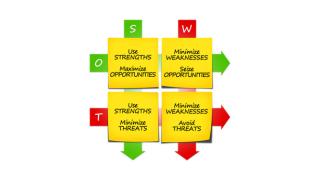 Einsatz eines Strategie-Instruments: Ziele und Grenzen der SWOT-Analyse - Foto: r0b_ - Fotolia.com