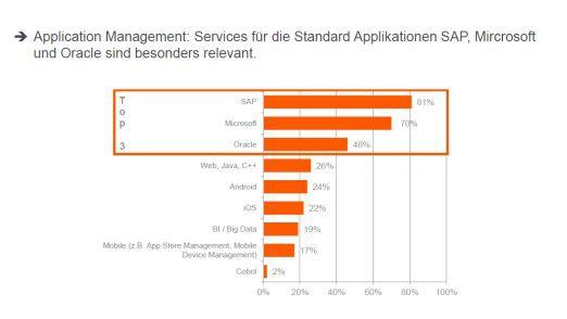 Application Management wird immer stärker ausgelagert.