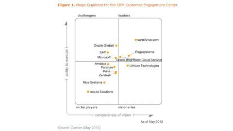 Gartner Magic Quadrant Customer Engagement Center - Foto: Gartner