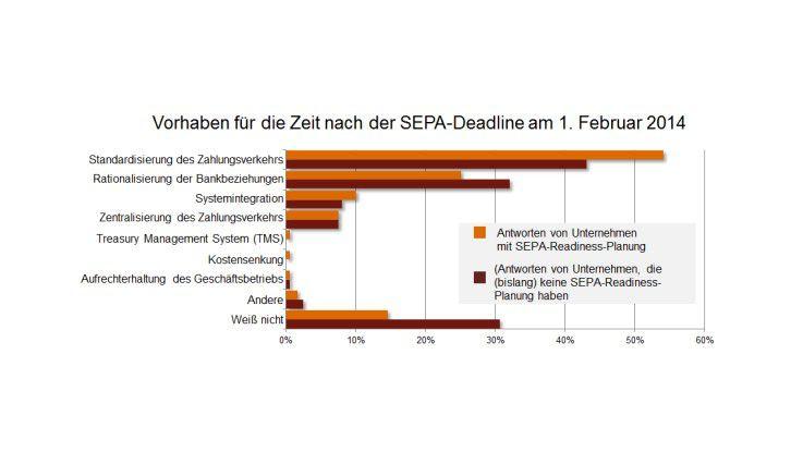 Die SEPA-Planungen der Unternehmen reichen über den Umstellungstermin hinaus. Häufig genanntes Ziel ist die Standardisierung des Zahlungsverkehrs.