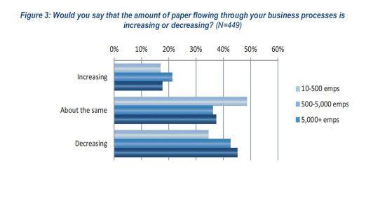 Überraschend hoch ist der Anteil an Firmen, in denen mehr statt weniger Papier verbraucht wird.