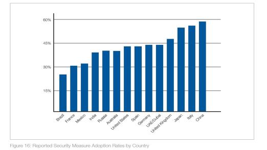 Im Bereich Security Measure Adoption haben deutsche Versorger noch Luft nach oben, wie die OSZE-Studie zeigt.