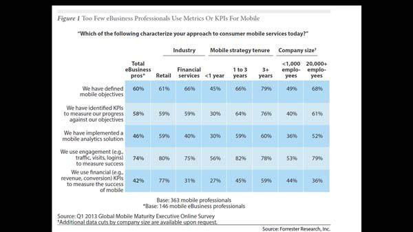 Unternehmen beschäftigen sich bisher kaum mit Analyse-Anwendungen zur Auswertung des Kundenverhaltens bei ihren mobilen Angeboten.