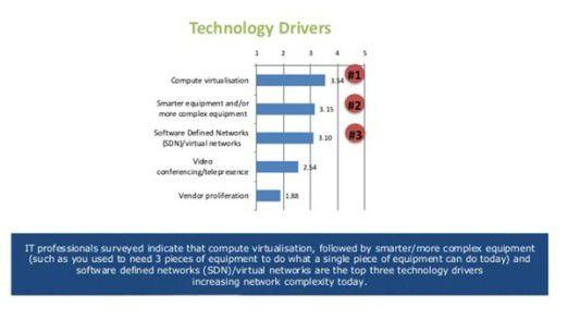 Deutsche IT-Experten halten unter den IT-Technologien Virtualisierung für den Komplexitätstreiber in Rechenzentren.