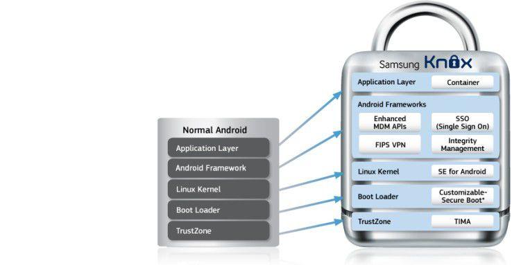 Der Aufbau von Samsung Knox.