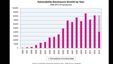 IBM X-Force 2013 Mid-Year Trend and Risk Report - Foto: IBM