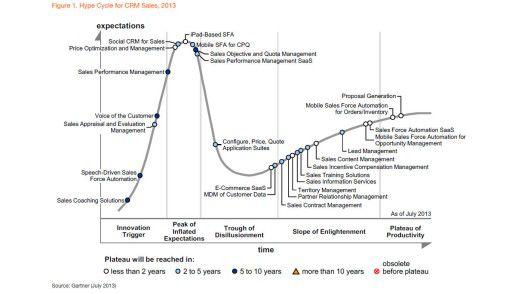 Gartners Hype Cycle für das Customer Relationship Management listet insgesamt 26 Themen auf.