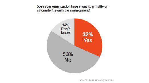 Viele Unternehmen vernachlässigen ihre Netzwerk-Sicherheit. Einer Umfrage der CIO-Schwesterpublikation Network World zufolge verfügt nur ein Drittel der befragten Firmen über ein automatisiertes Security-Rules-Management.