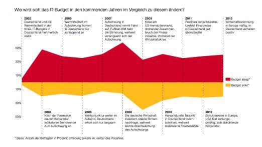 Die Entwicklung des IT-Budgets, abgeglichen mit der allgemeinen Wirtschaftslage.
