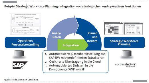 Strategic Workforce Planning führt strategische und operative Funktionen zusammen.