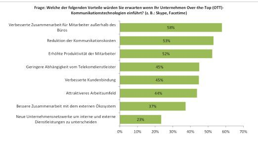 Forrester Report: The Rise Of Personal Communications, Juli 25, 2013; Basis: 2144 Entscheidungsträger für Netzwerke und Telekommunikation.