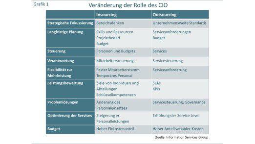 Veränderung der Rolle des CIO