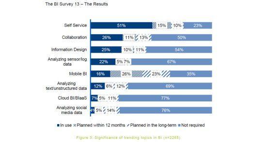 In puncto Business Intelligence setzen Unternehmen immer stärker auf Self Service, wie eine weltweite Umfrage von BARC zeigt.