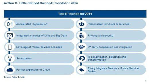 Auch Arthur D. Little hat IT-Trends für 2014 zusammengestellt. Die Übersicht zeigt sie.