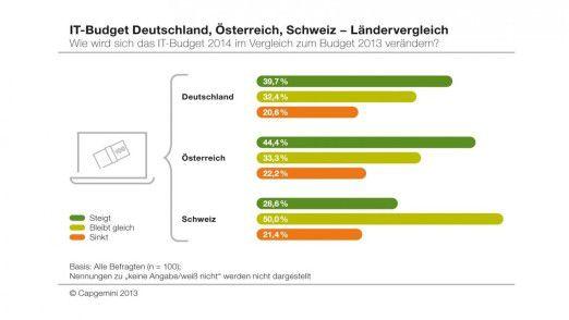 Capgemini zeigt, wie unterschiedlich die Erwartungen deutscher, österreichischer und eidgenössischer CIOs sind.