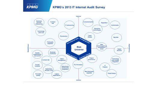 KPMG's 2013 IT Internal Audit Survey.