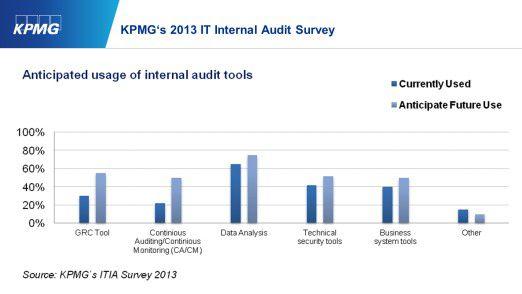 KPMG's 2013 IT Internal Audit Survey: Anticipated usage of internal audit tools.