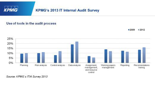 KPMG's 2013 IT Internal Audit Survey: Use of tools in the audit process.