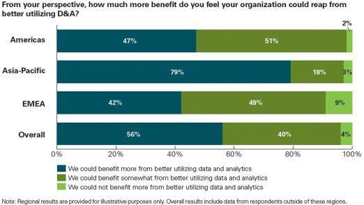 Die Grafik zeigt, wie die befragten Firmen die Bedeutung von Data & Analytics einschätzen.