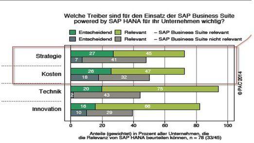 Kosten und Strategie sind laut PAC-Studie die wichtigsten Treiber für die Kombination der SAP Business Suite mit HANA.