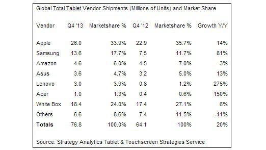 Tablet Shares Q3 2014