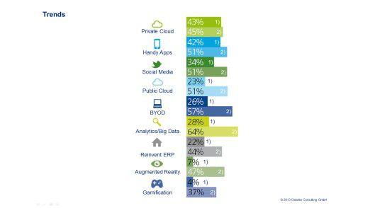 Bild 2: Niedrige Implementierungsraten bei IT-Innovationen