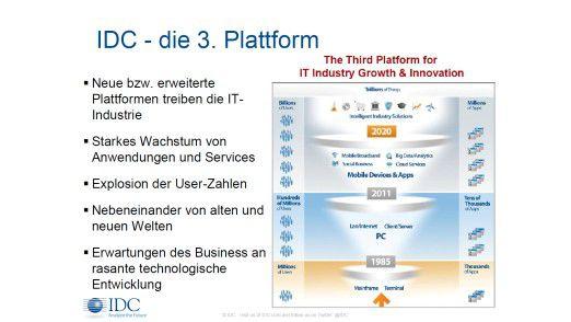 IDC - die 3. Plattform