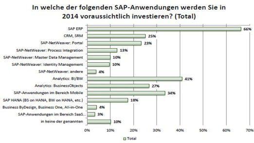 Unter den SAP-Investitionsvorhaben in der DACH-Region liegt ERP immer noch mit Abstand vorne. Das zeigt diese Übersicht der DSAG.