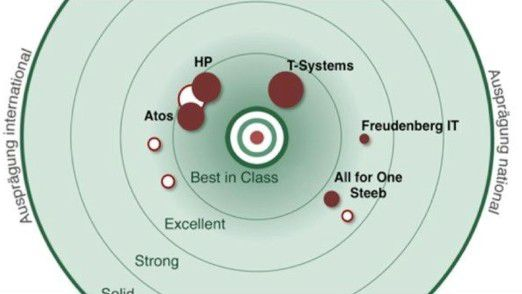T-Systems, HP, Atos und ein weißer Punkt, hinter dem sich IBM verbergen dürfte: die führenden SAP-Hosting-Anbieter laut PAC.