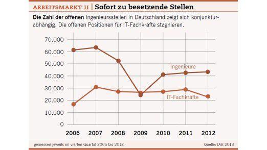 Arbeitsmarkt II: Sofort zu besetzende Stellen.