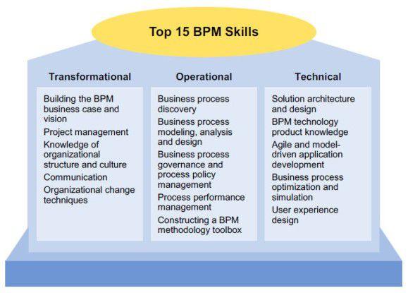 Laut Gartner erfordert gutes Business Process Management 15 Skills, die sich in drei Blöcken zusammenfassen lassen.