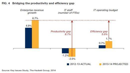 Die Grafik zeigt, weshalb Hackett Lücken bei Produktivität und Effizienz ausmacht.