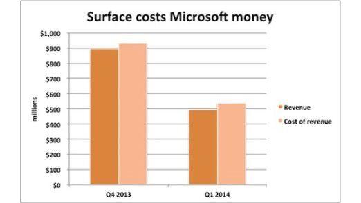 Microsoft lässt sich Surface einiges kosten.