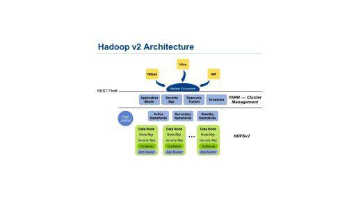 Die neue Hadoop-Architektur integriert zwar Sicherheitsfunktionen, doch viele Implementierungen sind unvollständig.