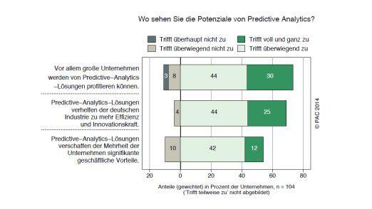 Abbildung: Potenziale von Predictive Analytics