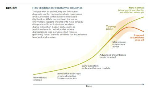 Welche Phasen es bei der digitalen Transformation gibt.