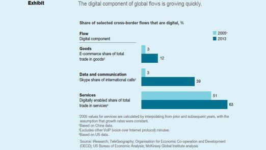 Vor allem bei Datentransfer und Kommunikation ist die Digitalisierung schon weit fortgeschritten.