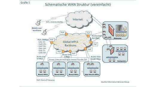 Schematische Darstellung der WAN-Struktur.