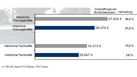 Dienstwagen-Überblick 2014 - Foto: Compensation Online