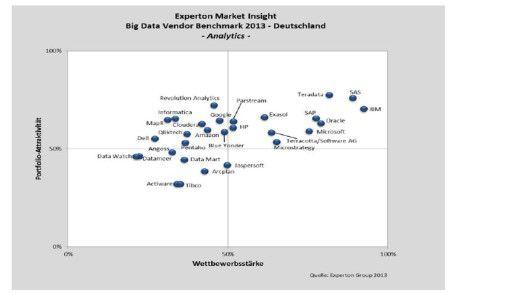 Das Segment Analytics ist eines der umkämpftesten Big Data-Felder. Die Grafik zeigt, dass insbesondere Teradata, IBM und SAS hier gut abschnitten.