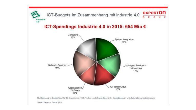 Die Experton-Group trifft genaue Prognosen über die Verteilung der ICT-Budgets im kommenden Jahr.