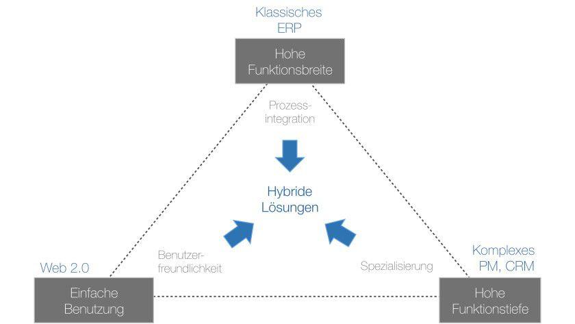 Gängige Tools für das Projektmanagement bewegen sich zwischen drei Polen: Funktionsumfang, Funktionstiefe und Bedienkomfort. Hybride Lösungen treten mit dem Anspruch an, das beste dieser Welten zu vereinen.