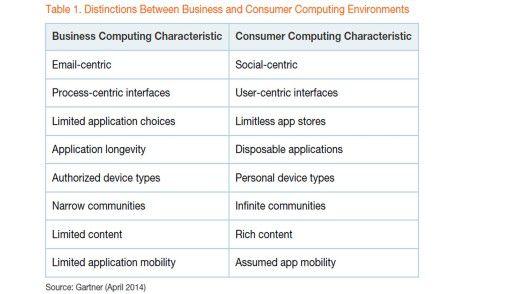 Die Übersicht zeigt, worin sich Business Computing und Consumer Computing nach Gartner-Einschätzung unterscheiden.