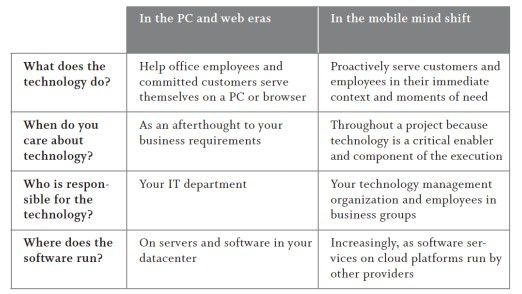 Tabelle 1: Der Mobile Mind Shift erfordert eine grundlegende Änderung Ihrer Technologie
