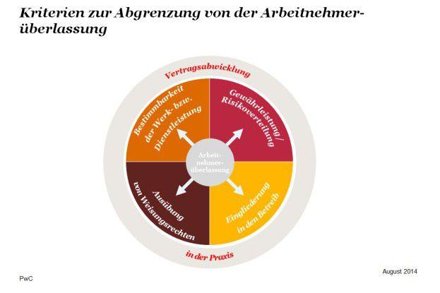 Grafik: Kriterien zur Abgrenzung von der Arbeitnehmerüberlassung.