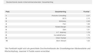 Deutschlands beste Unternehmensberater - Foto: Wirtschaftswoche