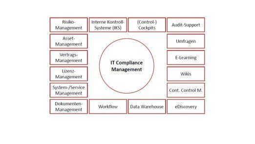 IT Compliance unterstützende Systemkomponenten