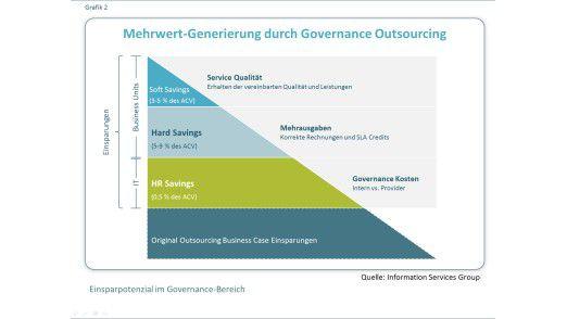 Abbildung 2: Einsparpotenzial im Governance-Bereich
